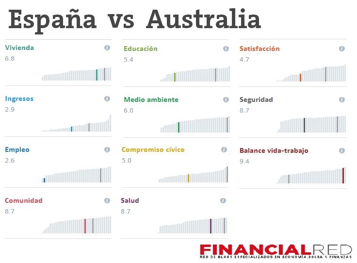 paises-mas-felices-espana-vs-australia (1)