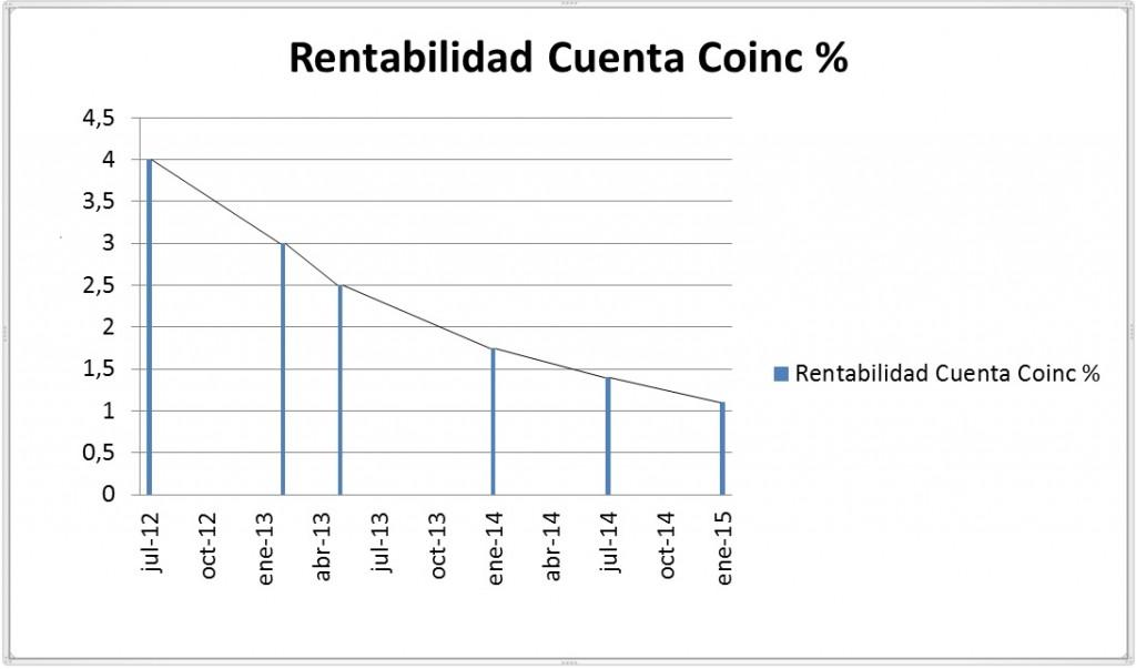Rentabilidad Cuenta Coinc